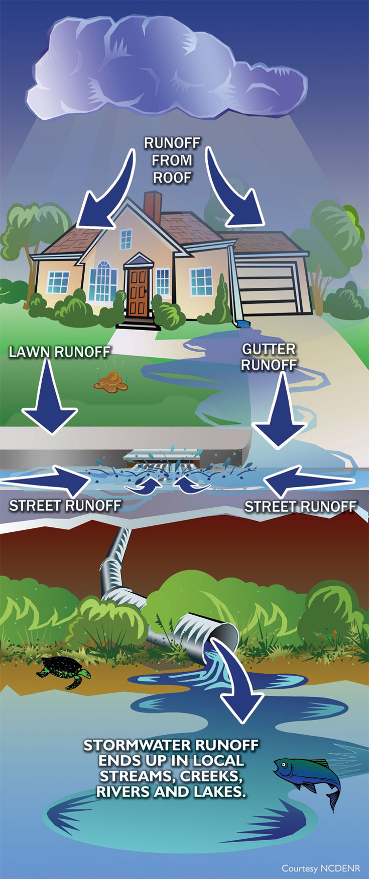 where stormwater goes diagram