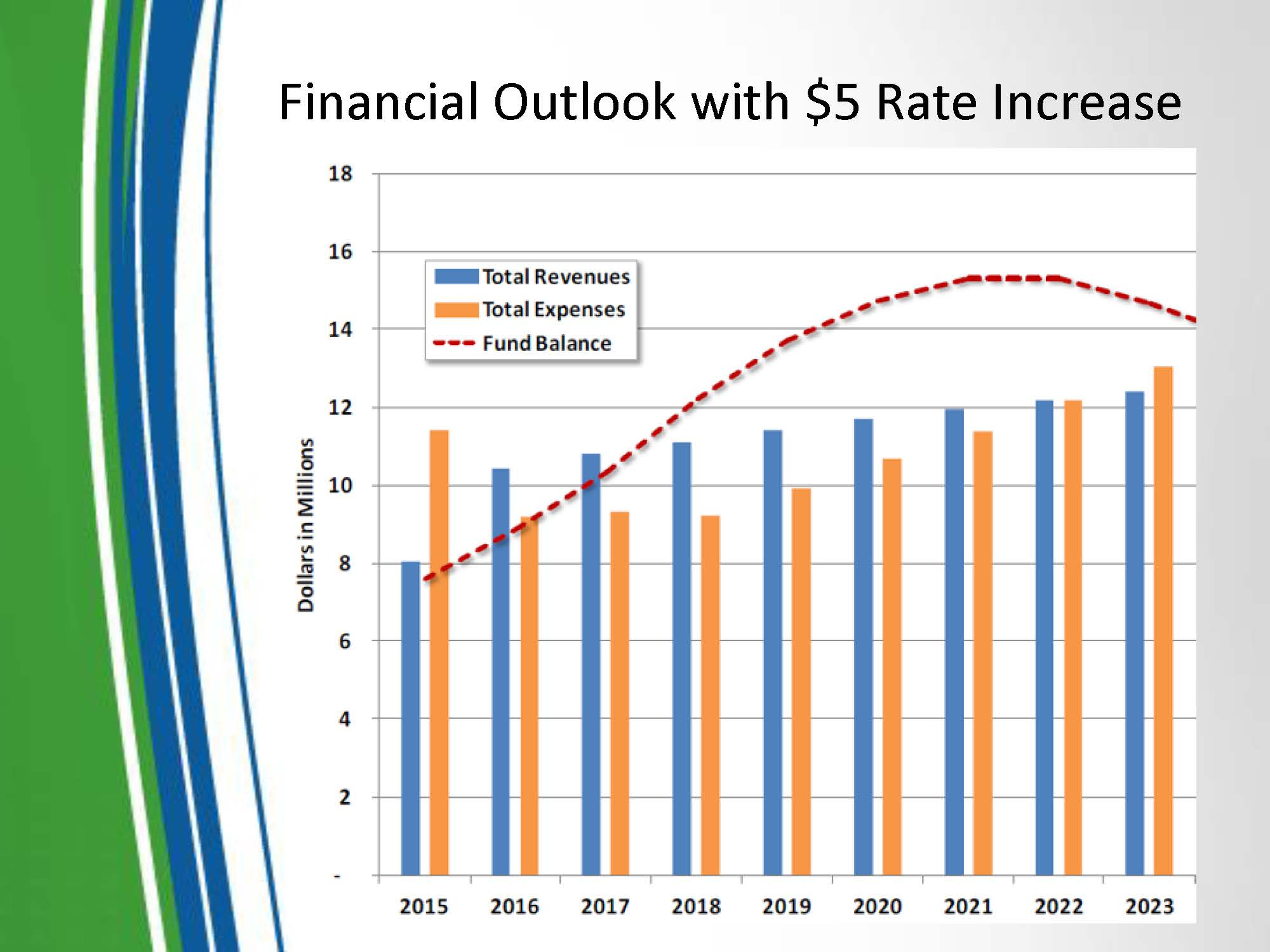 Financial Outlook with 5 dollar rate increase