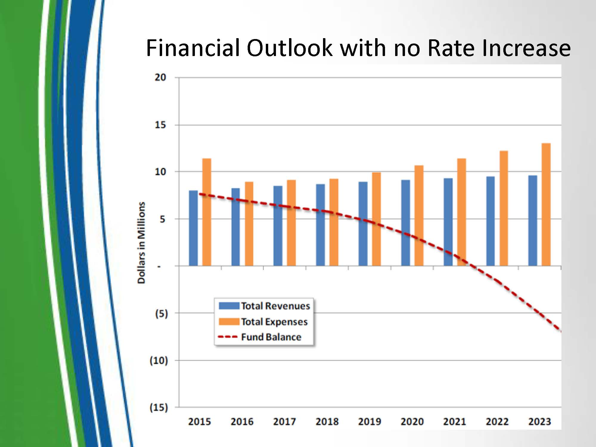 Financial Outlook with no rate increase graph