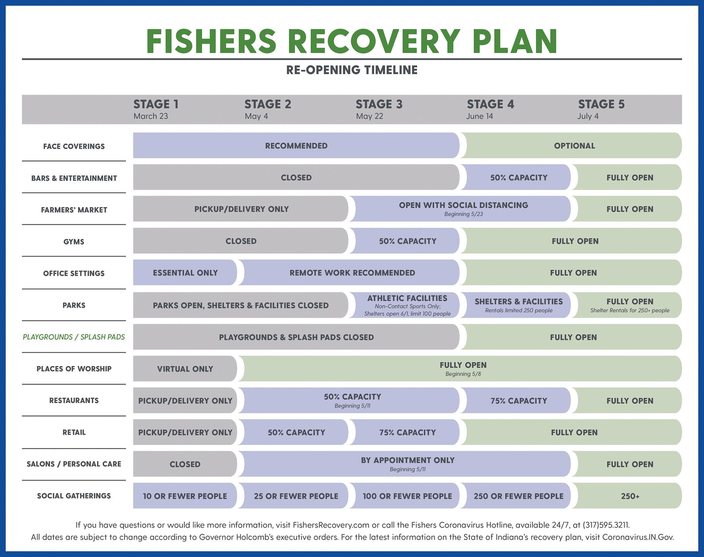 Fishers2020_COVID19_FishersRecoverPlan_UPDATED_5-22